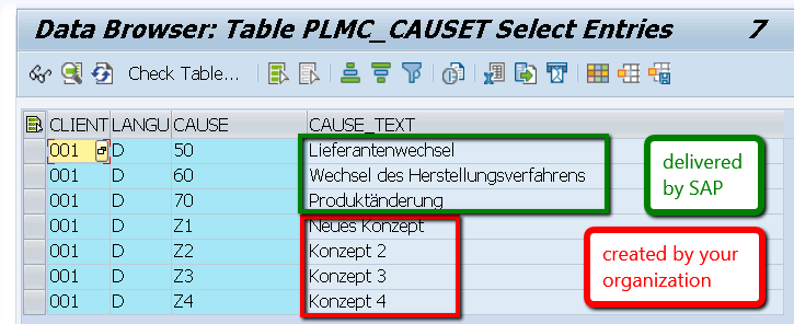 SAP Customizing Table which shows entries both from SAP and from the SAP customer