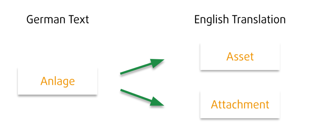 The German text Anlage can mean two completely different things in English.