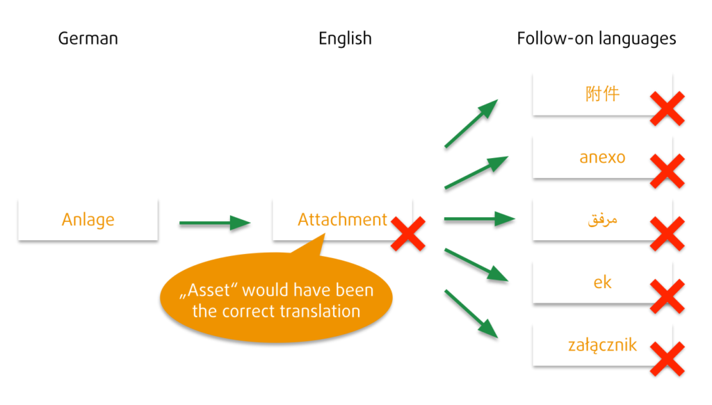 A mistake in English is an automatic mistake in all follow-on languages.